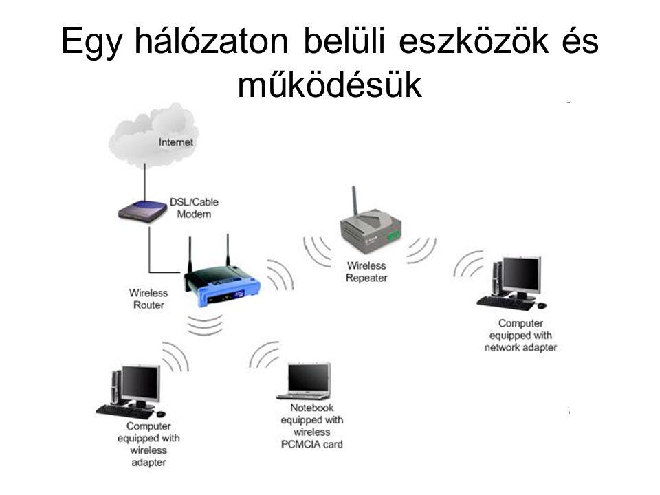 Egy hálózaton belüli eszközök és működésük