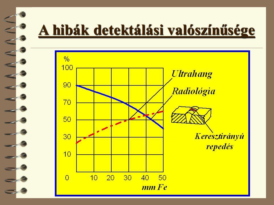 A hibák detektálási valószínűsége