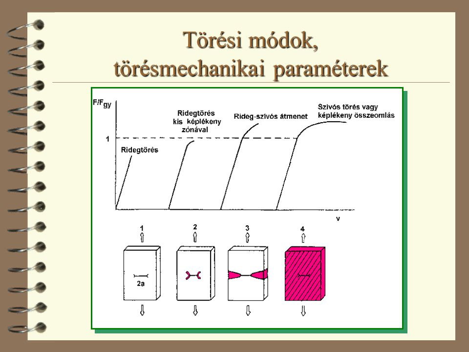 Törési módok, törésmechanikai paraméterek