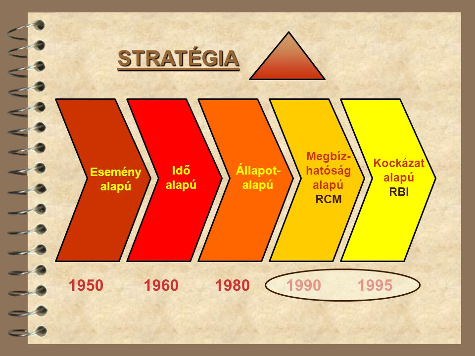 STRATÉGIA 1950 1960 1980 1990 1995 Esemény alapú Idő alapú Állapot-
