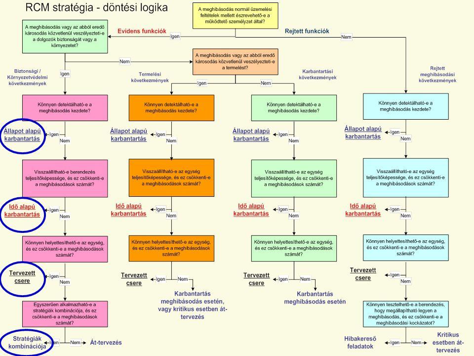 Karbantartási stratégia – döntési logika