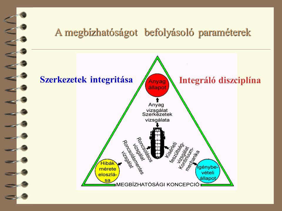 A megbízhatóságot befolyásoló paraméterek