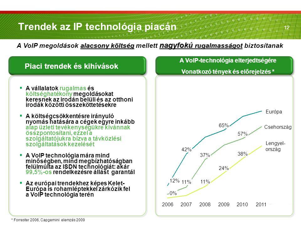 Trendek az IP technológia piacán