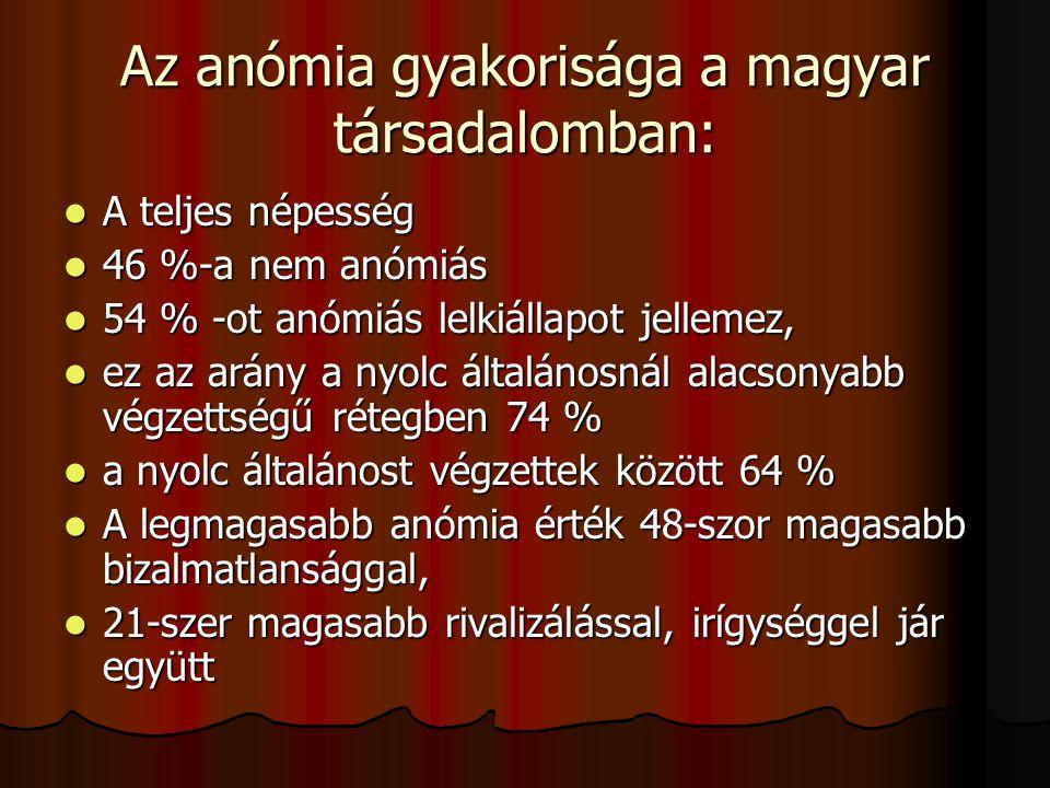 Az anómia gyakorisága a magyar társadalomban: