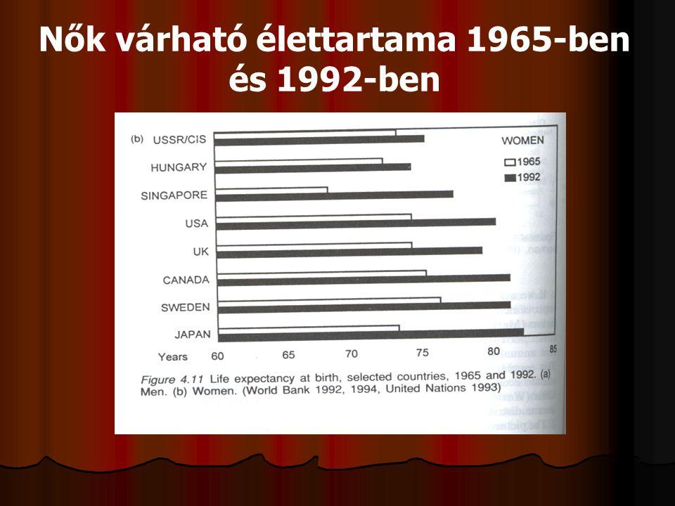 Nők várható élettartama 1965-ben és 1992-ben