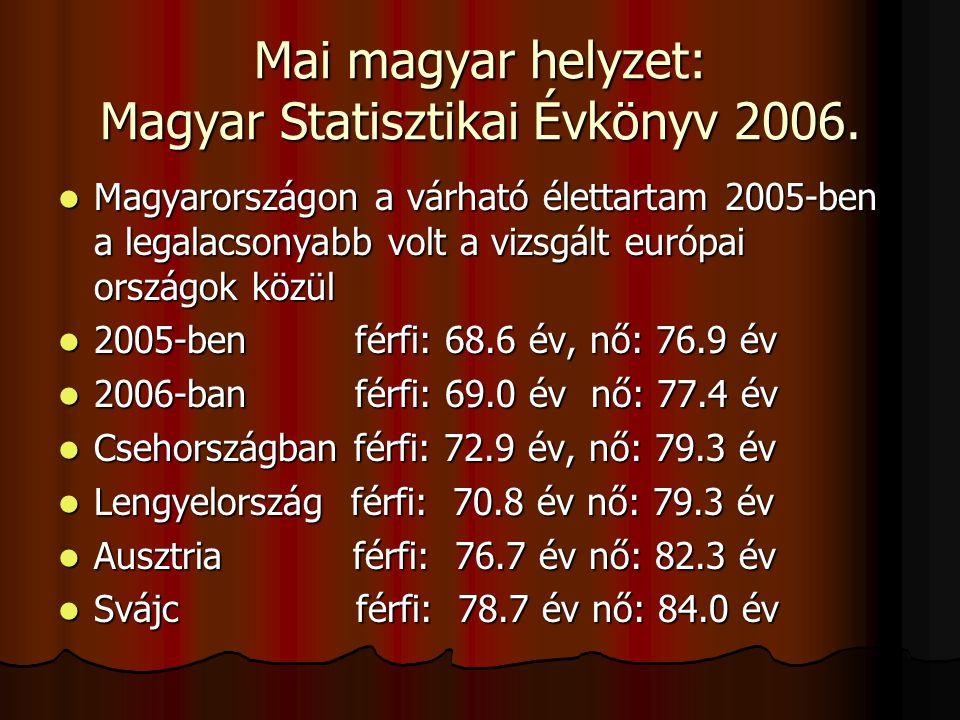 Mai magyar helyzet: Magyar Statisztikai Évkönyv 2006.