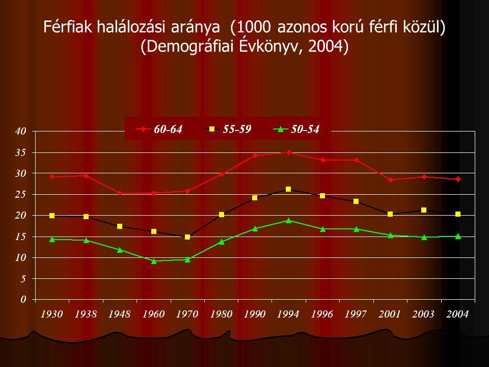 Férfiak halálozási aránya (1000 azonos korú férfi közül) (Demográfiai Évkönyv, 2004)