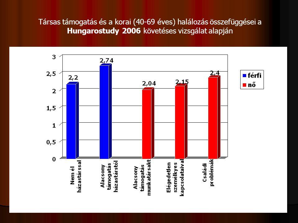 Társas támogatás és a korai (40-69 éves) halálozás összefüggései a Hungarostudy 2006 követéses vizsgálat alapján