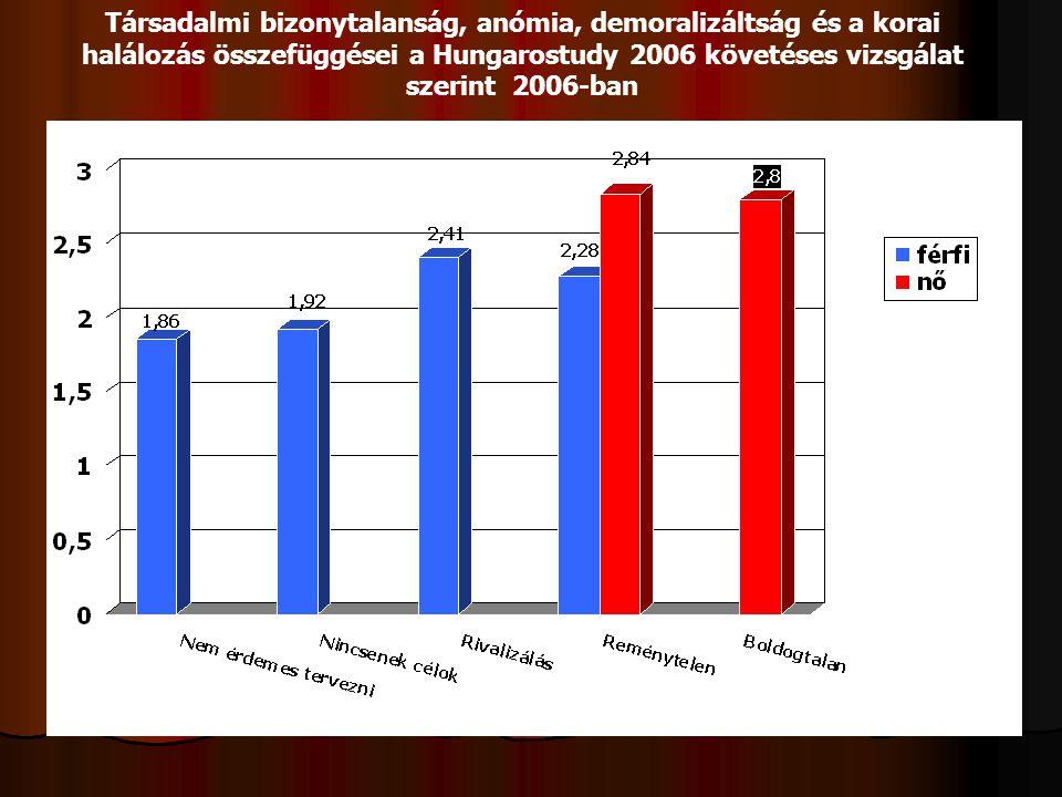 Társadalmi bizonytalanság, anómia, demoralizáltság és a korai halálozás összefüggései a Hungarostudy 2006 követéses vizsgálat szerint 2006-ban