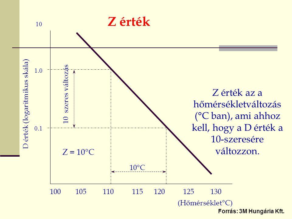 Z érték 10. 1.0. Z érték az a hőmérsékletváltozás (°C ban), ami ahhoz kell, hogy a D érték a 10-szeresére változzon.