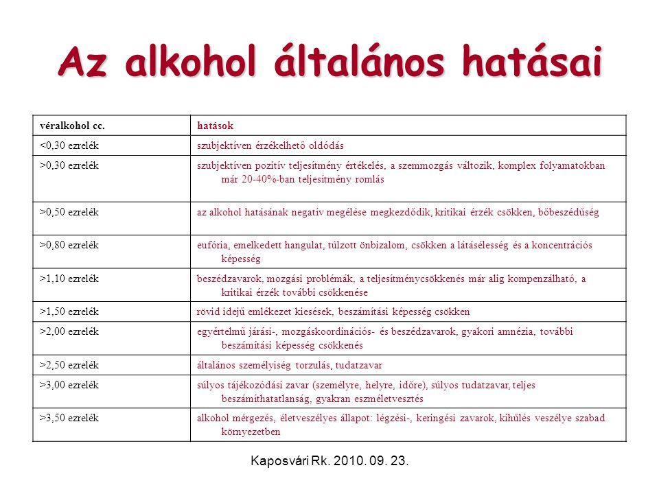 Az alkohol általános hatásai