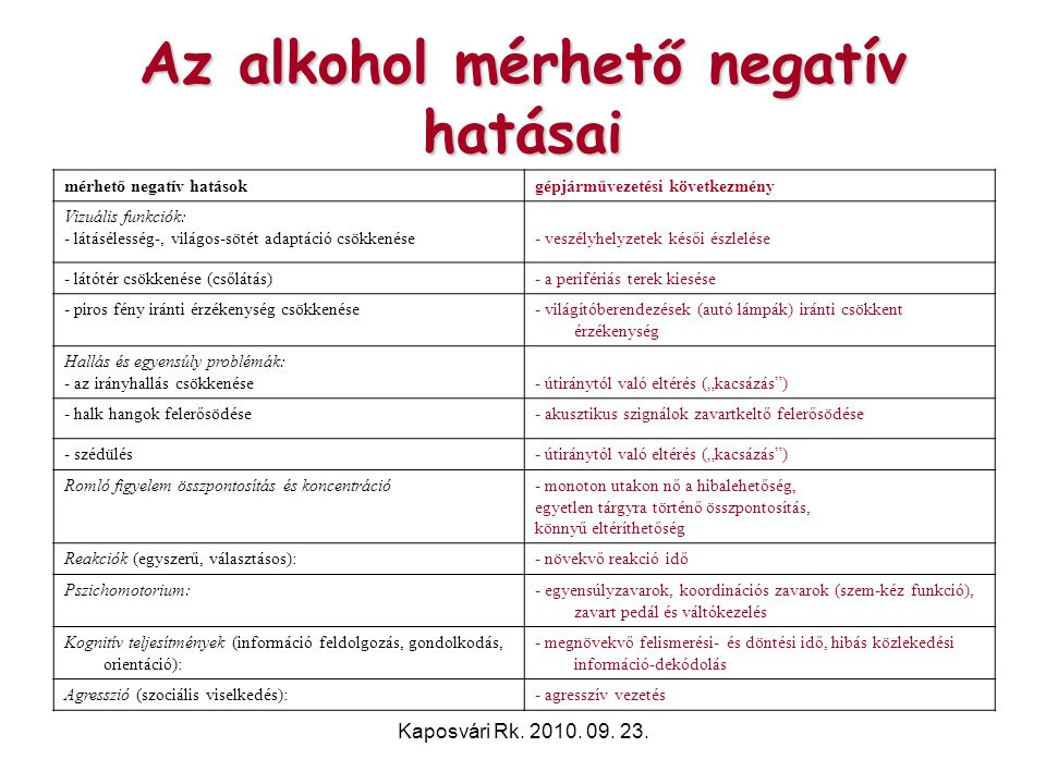 Az alkohol mérhető negatív hatásai