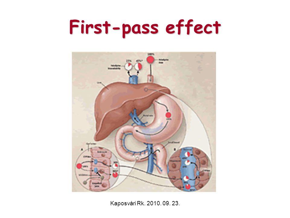 First-pass effect Kaposvári Rk. 2010. 09. 23.