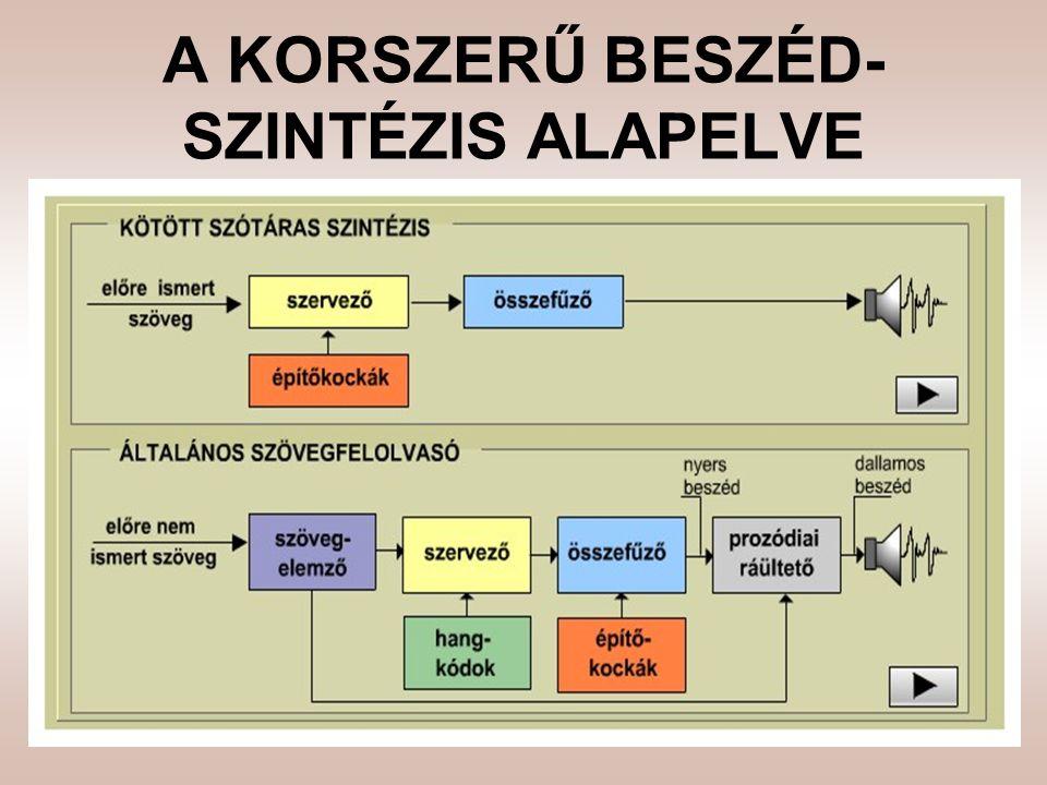 A KORSZERŰ BESZÉD-SZINTÉZIS ALAPELVE