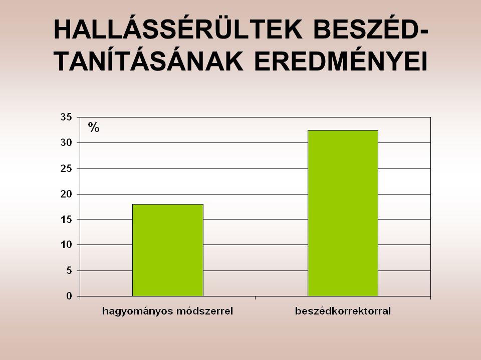 HALLÁSSÉRÜLTEK BESZÉD-TANÍTÁSÁNAK EREDMÉNYEI