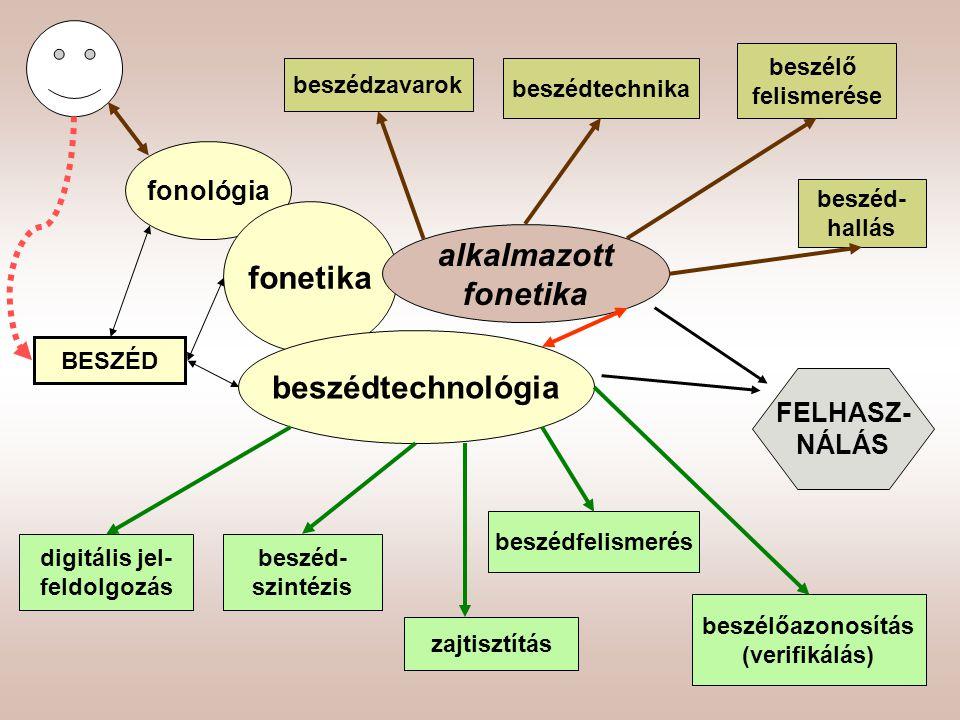 fonetika alkalmazott fonetika beszédtechnológia