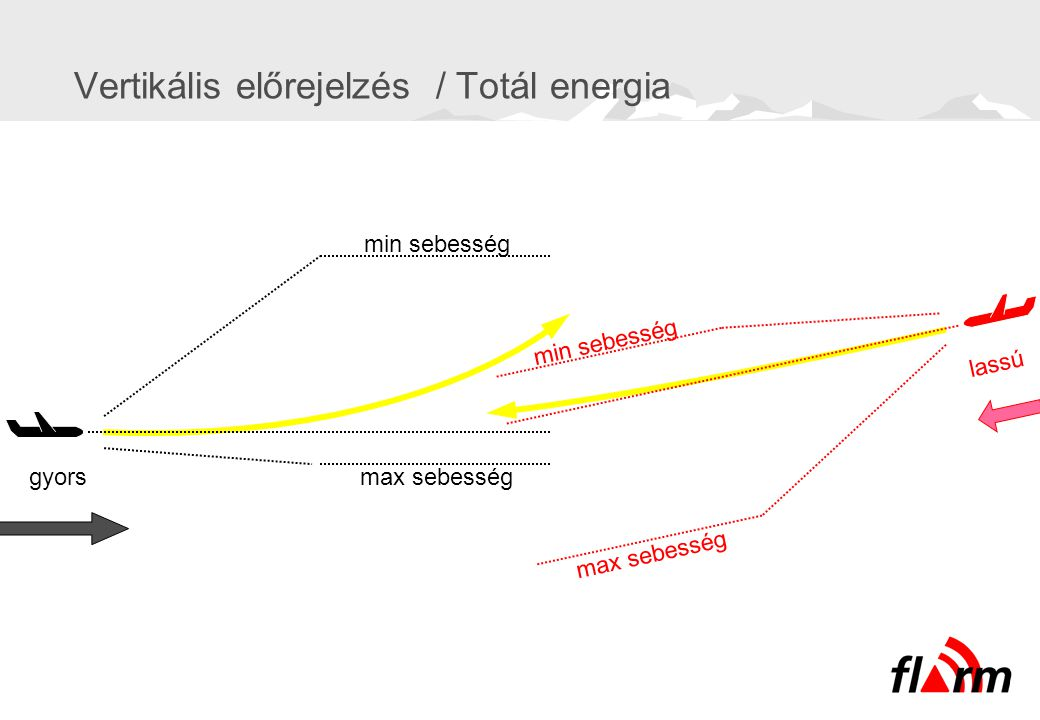 Vertikális előrejelzés / Totál energia