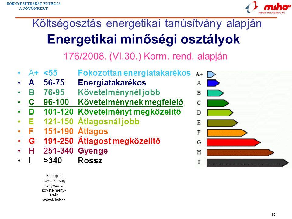 Energetikai minőségi osztályok 176/2008. (VI.30.) Korm. rend. alapján