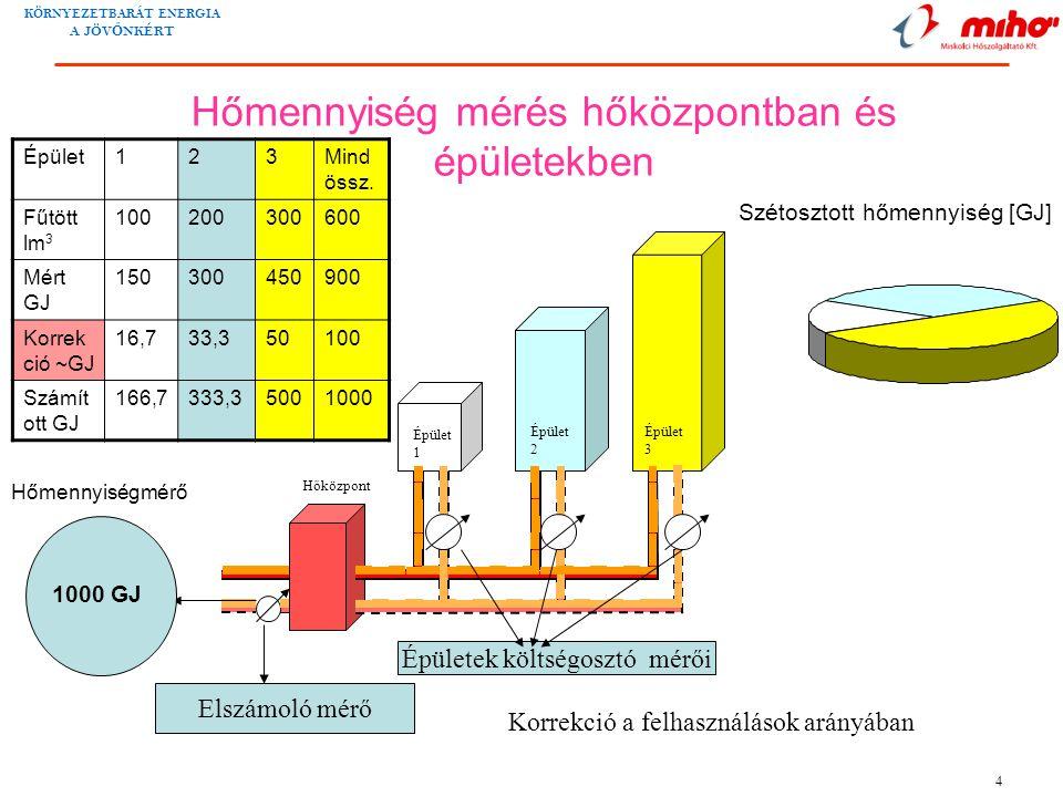 Hőmennyiség mérés hőközpontban és épületekben