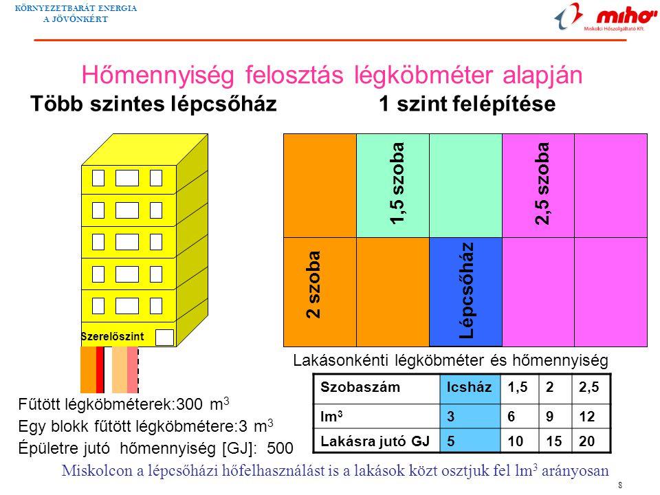 Hőmennyiség felosztás légköbméter alapján