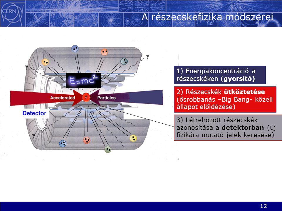 A részecskefizika módszerei