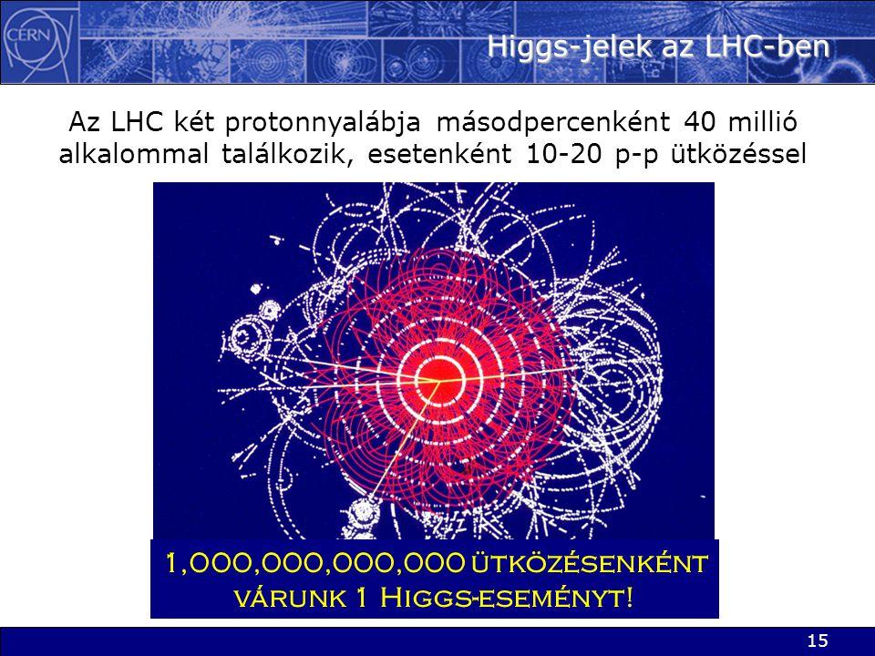 Higgs-jelek az LHC-ben