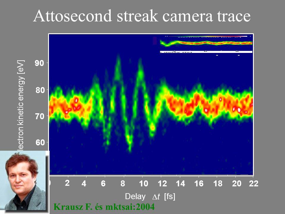 Attosecond streak camera trace