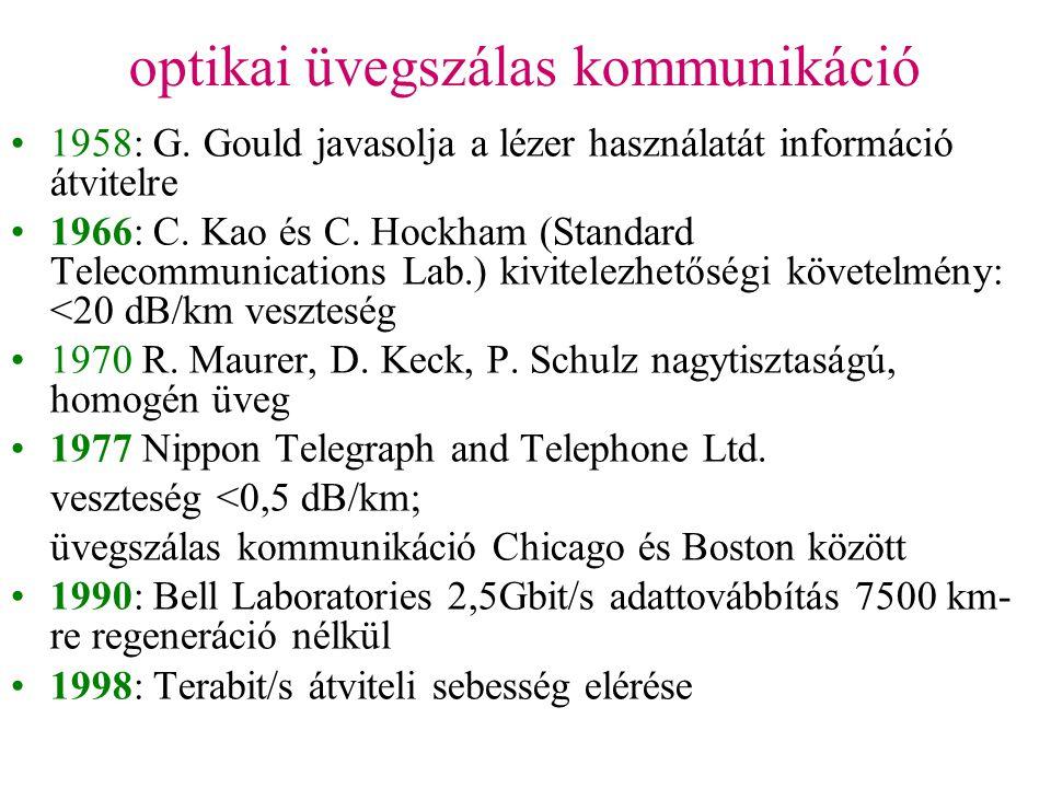 optikai üvegszálas kommunikáció