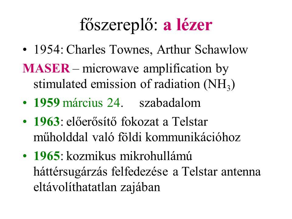 főszereplő: a lézer 1954: Charles Townes, Arthur Schawlow