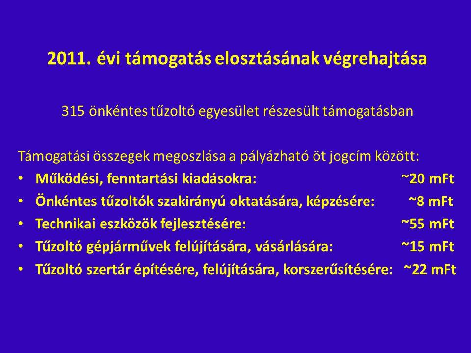2011. évi támogatás elosztásának végrehajtása