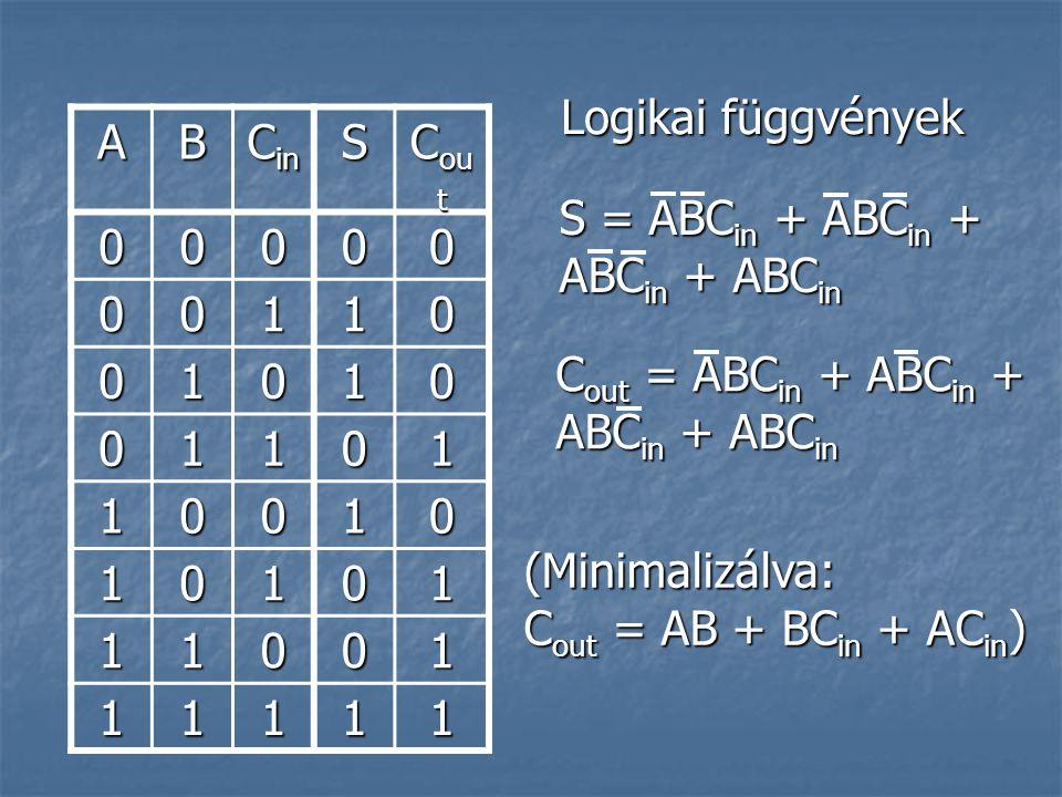 Logikai függvények A. B. Cin. S. Cout. 1. S = ABCin + ABCin + ABCin + ABCin. Cout = ABCin + ABCin + ABCin + ABCin.