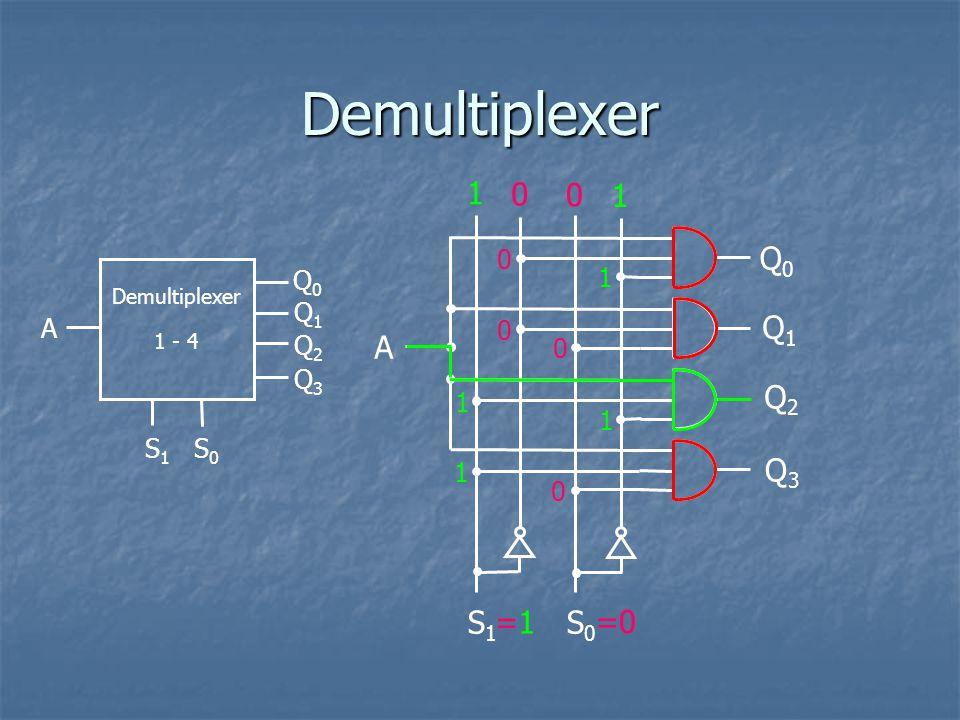 Demultiplexer 1 1 Q0 Q1 A Q2 Q3 S1 S0 =1 =0 Q0 1 Q1 A Q2 Q3 1 1 S1 S0
