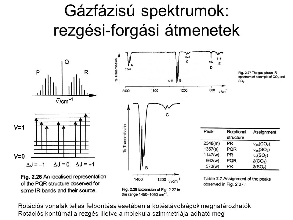 Gázfázisú spektrumok: rezgési-forgási átmenetek