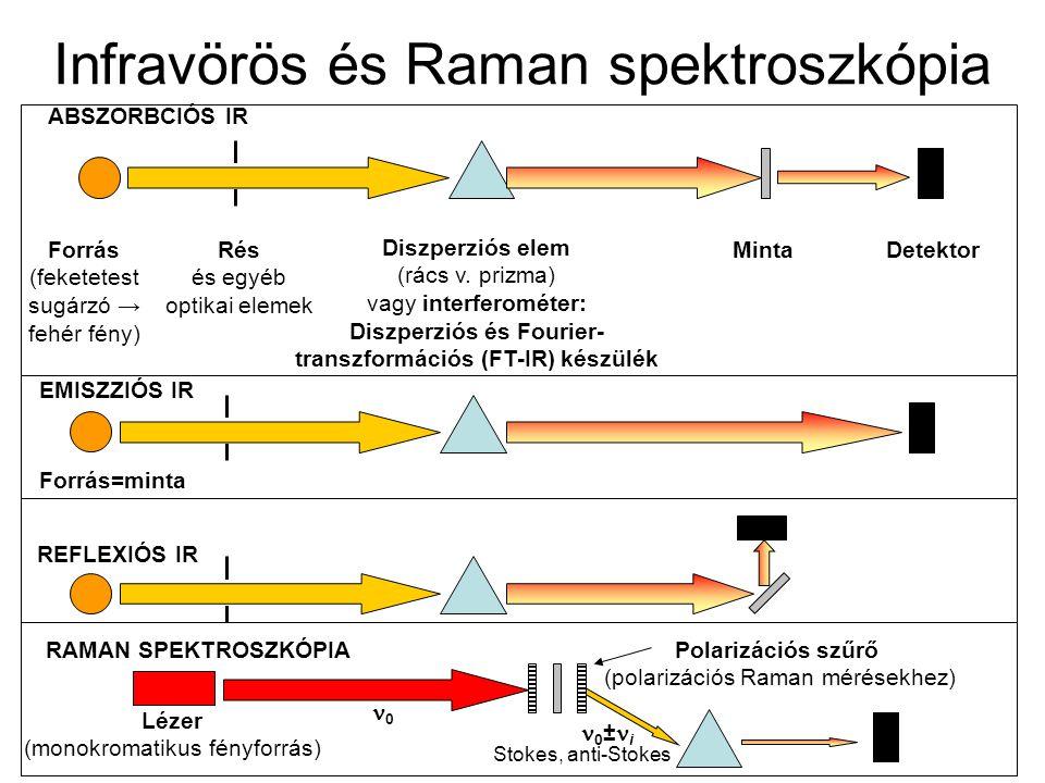 Infravörös és Raman spektroszkópia