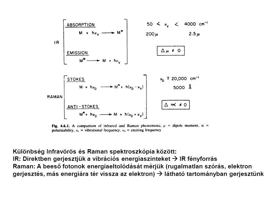 Különbség Infravörös és Raman spektroszkópia között: