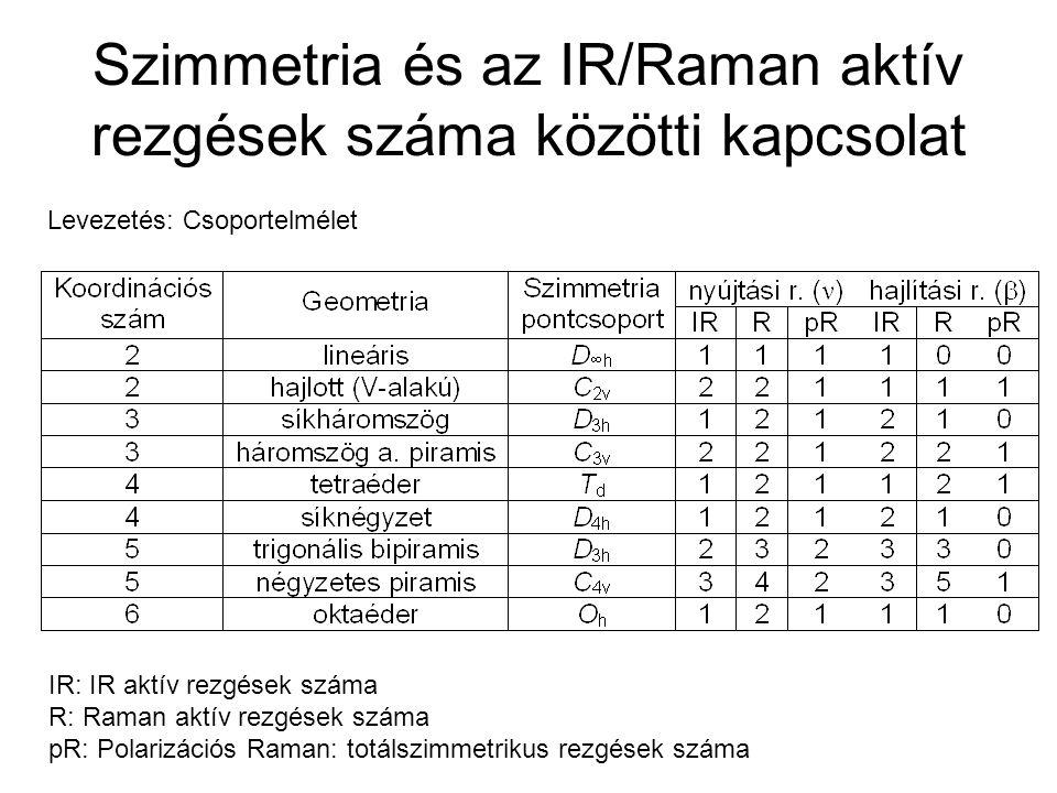 Szimmetria és az IR/Raman aktív rezgések száma közötti kapcsolat