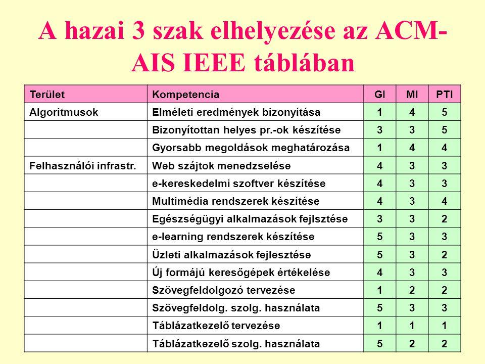 A hazai 3 szak elhelyezése az ACM-AIS IEEE táblában
