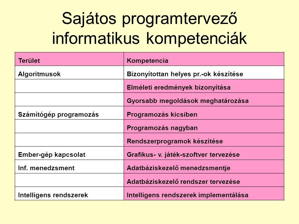 Sajátos programtervező informatikus kompetenciák