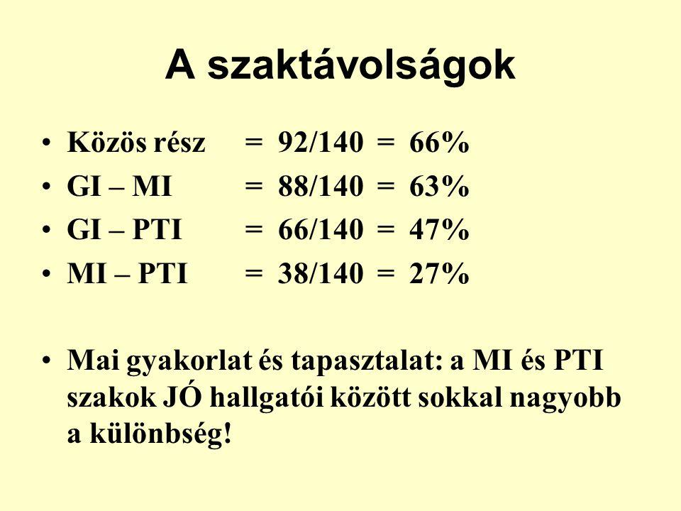 A szaktávolságok Közös rész = 92/140 = 66% GI – MI = 88/140 = 63%