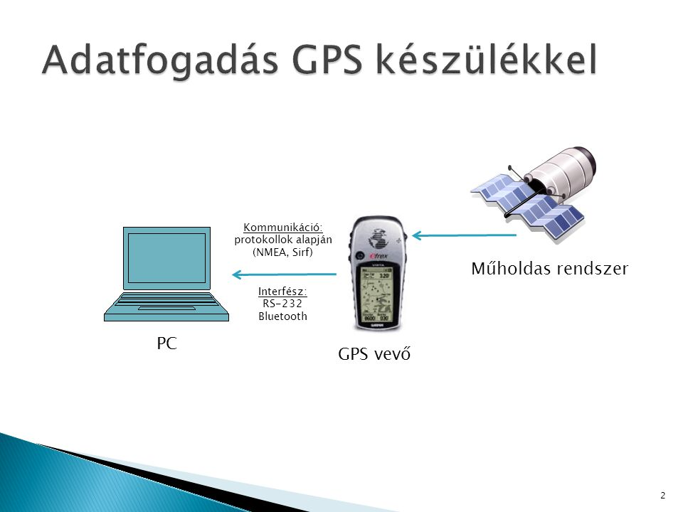 Adatfogadás GPS készülékkel