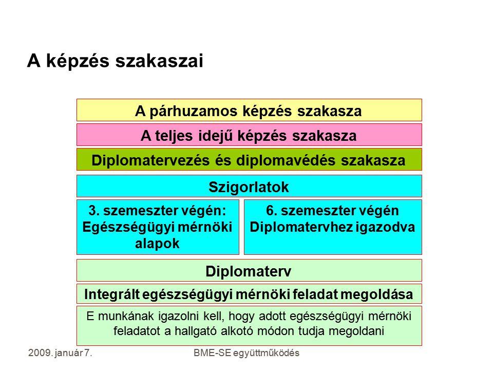 A képzés szakaszai A párhuzamos képzés szakasza