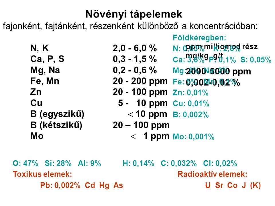 Növényi tápelemek fajonként, fajtánként, részenként különböző a koncentrációban: N, K 2,0 - 6,0 % Ca, P, S 0,3 - 1,5 % Mg, Na 0,2 - 0,6 % Fe, Mn 20 - 200 ppm Zn 20 - 100 ppm Cu 5 - 10 ppm B (egyszikű)  10 ppm B (kétszikű) 20 – 100 ppm Mo  1 ppm