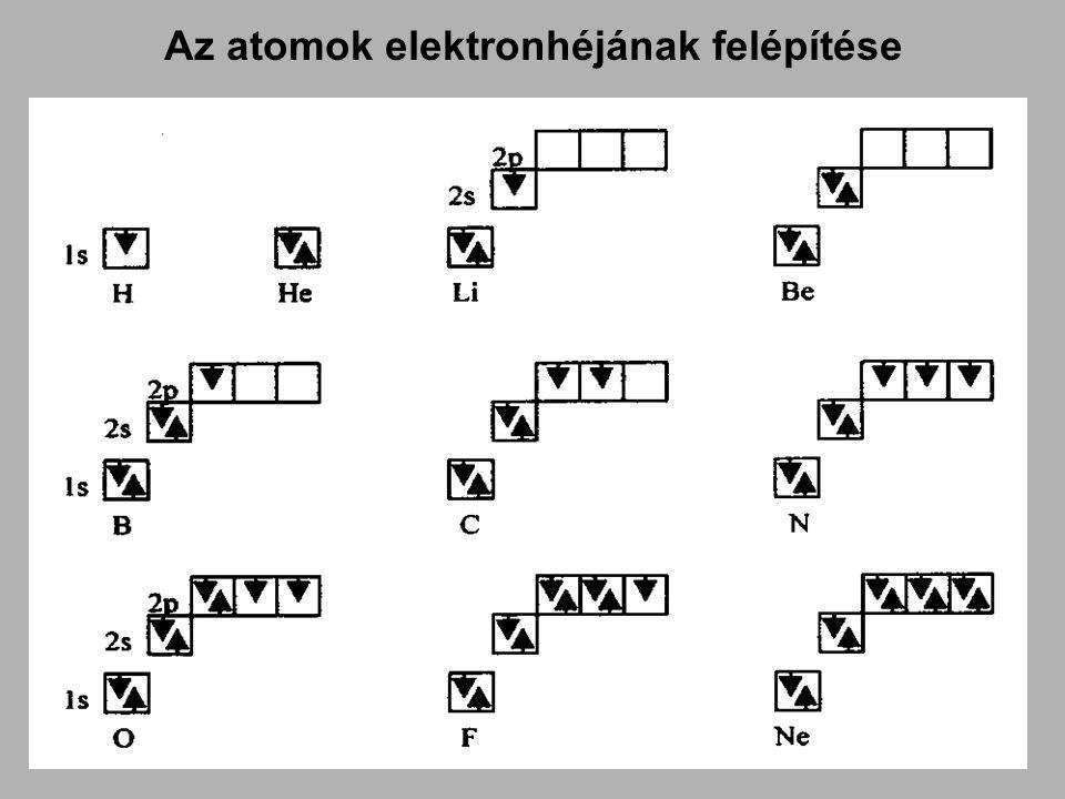 Az atomok elektronhéjának felépítése