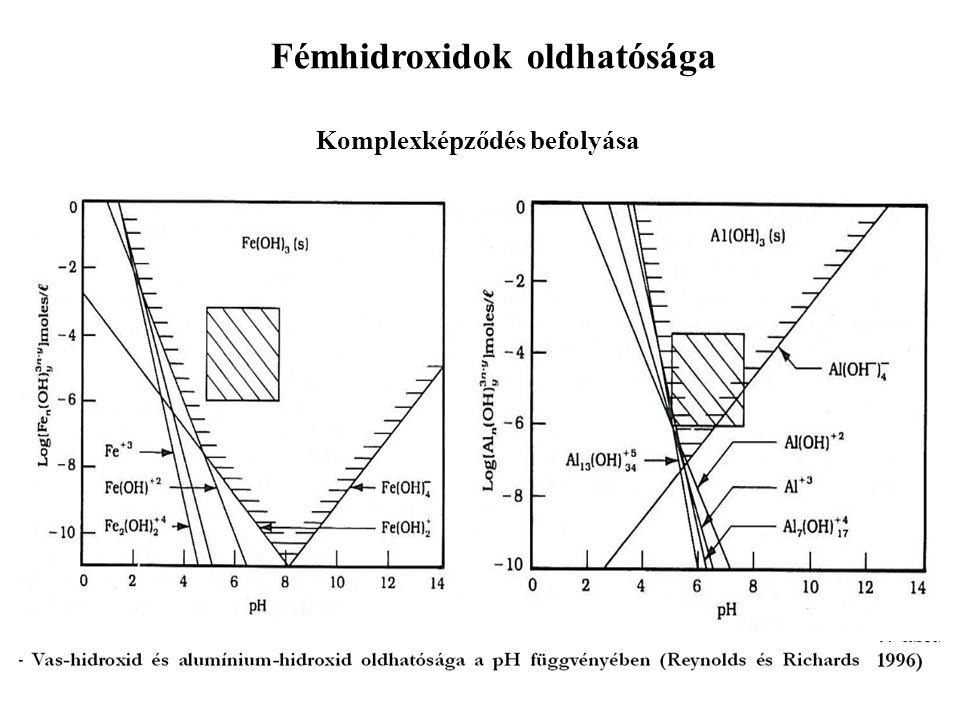 Fémhidroxidok oldhatósága