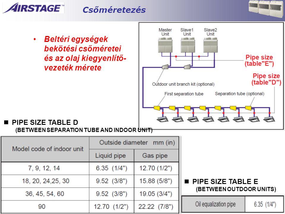 Csőméretezés Beltéri egységek bekötési csőméretei és az olaj kiegyenlítő-vezeték mérete. ■ PIPE SIZE TABLE D.