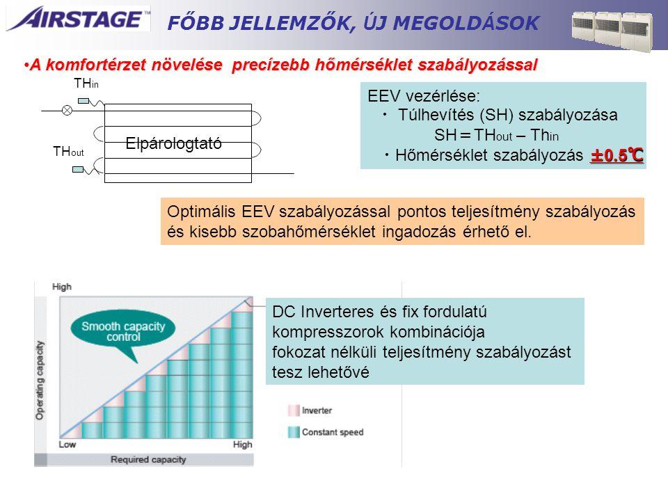 A komfortérzet növelése precízebb hőmérséklet szabályozással