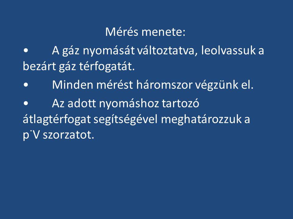 Mérés menete: • A gáz nyomását változtatva, leolvassuk a bezárt gáz térfogatát. • Minden mérést háromszor végzünk el.
