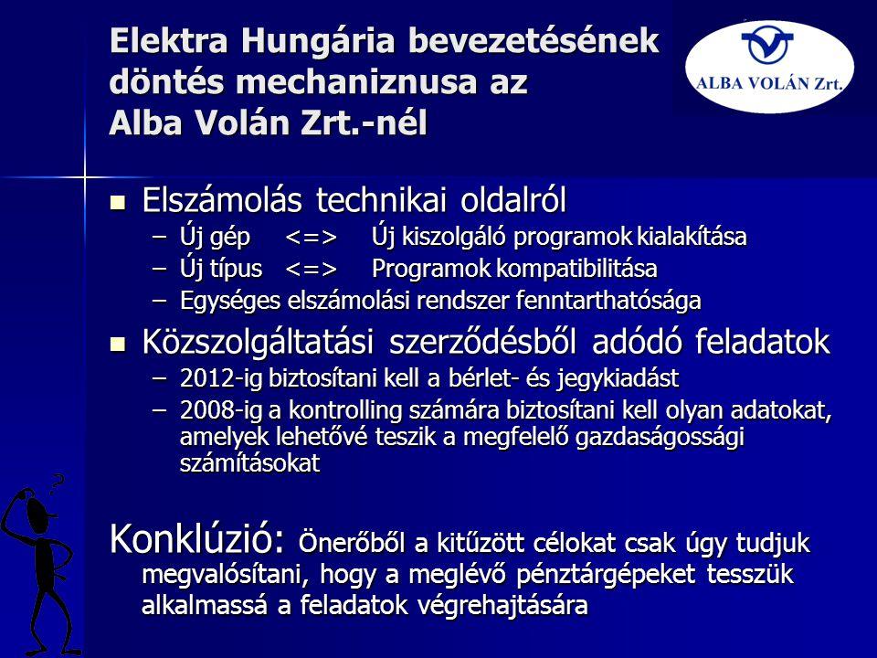 Elektra Hungária bevezetésének döntés mechaniznusa az Alba Volán Zrt