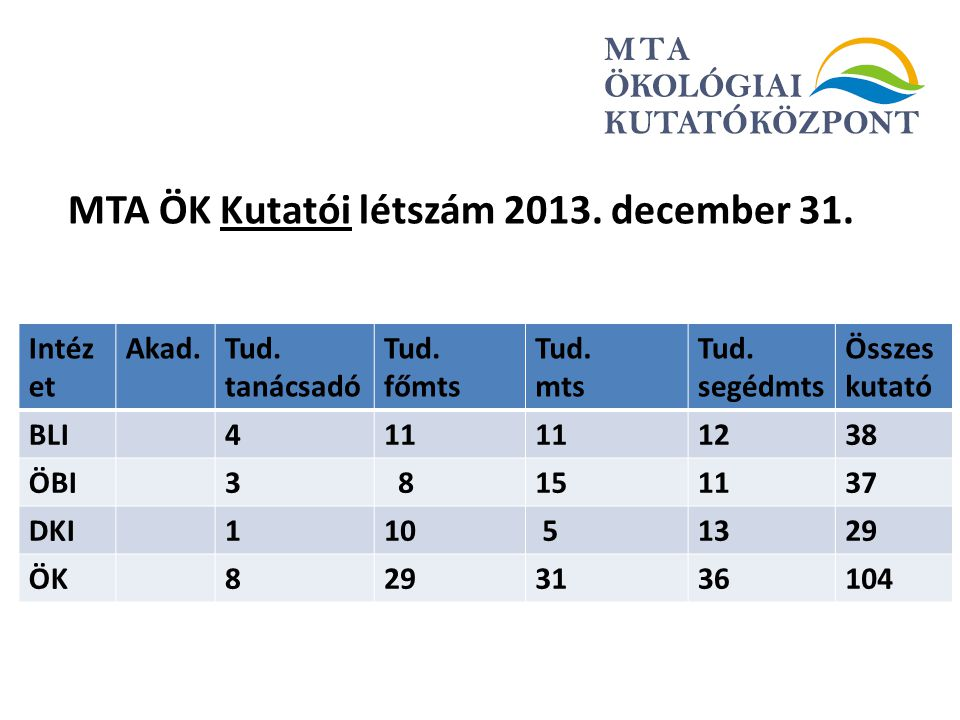 MTA ÖK Kutatói létszám 2013. december 31.