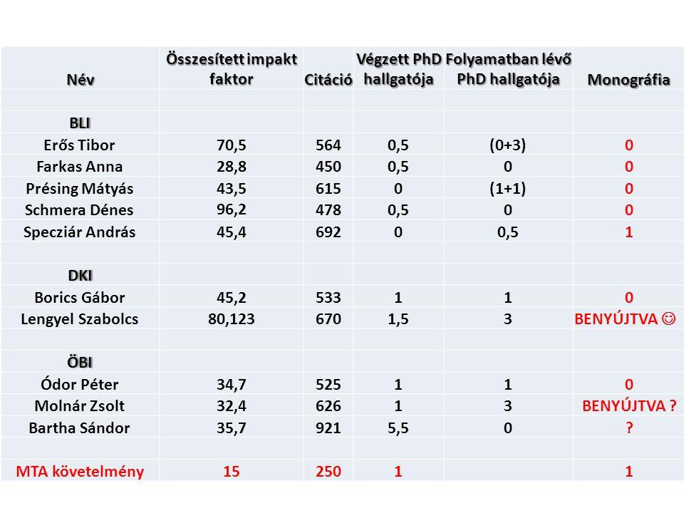 Összesített impakt faktor Citáció Végzett PhD hallgatója